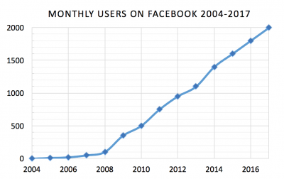 Why Are You Using Facebook as Your Primary Business Website?